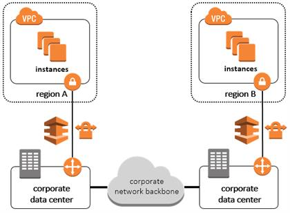 AWS Network Design Getting Started